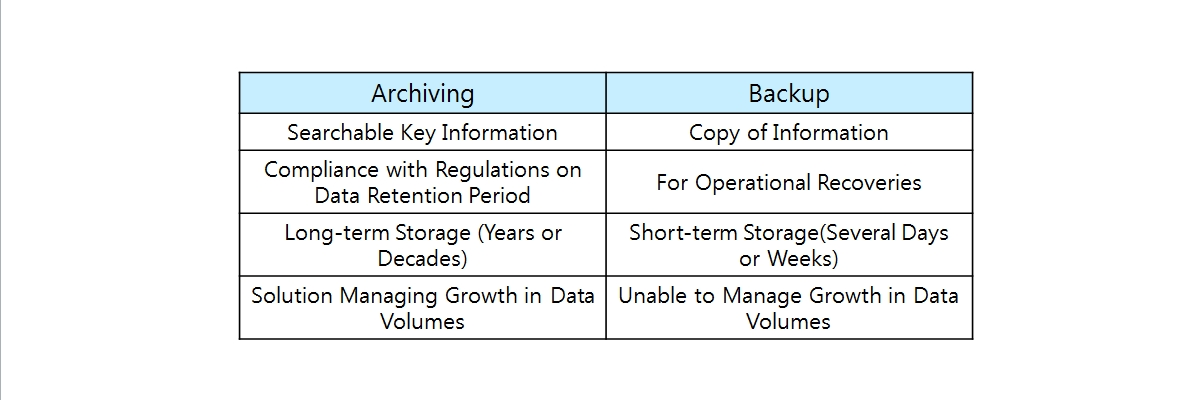 Archiving vs. Backup : It explains the difference between the concept of archiving and backup. Archiving and Backup is easy to think of as the same technology, but there is a difference between archiving and backup. Archiving feature : Searchable Key Infomation, Compliance with Regulations on Data Retention Period, Long-term Storage (Years or Decades), Solution Managing Growth in Data Volumes, Backup feature : Copy of Information, For Operational Recoveries, Short-term Storage (Several Days or Weeks), Unable to Manage Growth in Data Volumers.