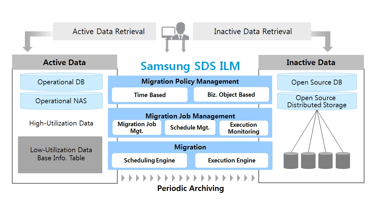 ILM Feature Configuration : It describes the main features of SDS's ILM solution. Samsung SDS collects requirements from the field, defines job/schedule on the basis of data management policy, and secures SDS ILM solution that automatically migrates operational data to low-cost storage to apply it on site. Samsung SDS ILM has Migration Policy Management and Migration Job Management, Migration.