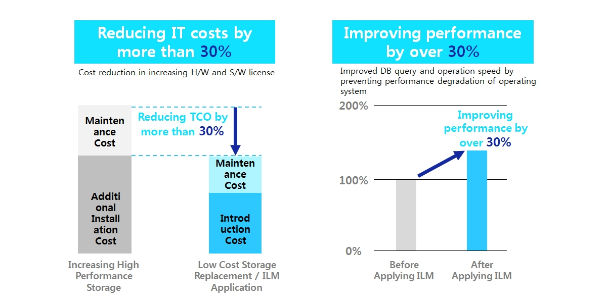 Samsung SDS ILM Introduction Effect : It describes the effect of introducing SDS ILM. The result of analyzing the effect of applying Samsung SDS ILM to the site is shown in the following chart. It showed that replacing the existing high-priced hardware and software with the low-cost storage will cut expenses by more than 30%, compared to the cost of increasing them. Reduced operational data also improved operating system query performance, backup, and recovery efficiency by over 30%.
