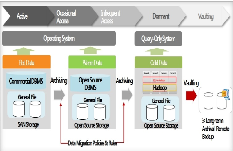 The Beginning of Reduction in Data Operation Costs with ILM