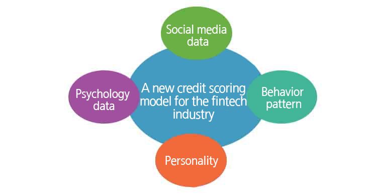 A new credit scoring model for the fintech industry, FinTech companies are developing and utilizing a credit  scoring model using SNS data, behavior pattern, personality, and psychological data.