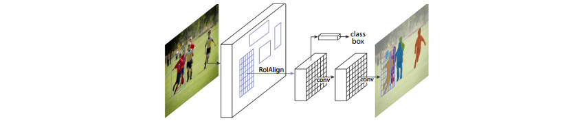 Architecture of Mask RCNN for instance segmentation.  (Source: Mask RCNN paper on arXiv)