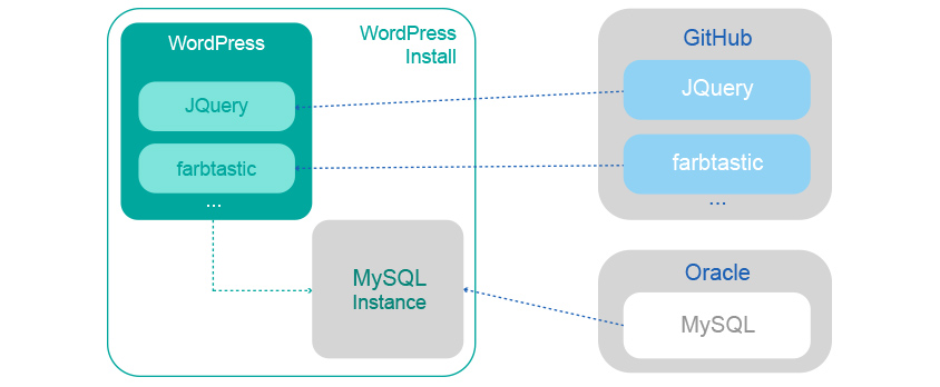 WordPress provides us an example application