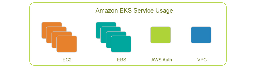 Amazon EKS Service Usage