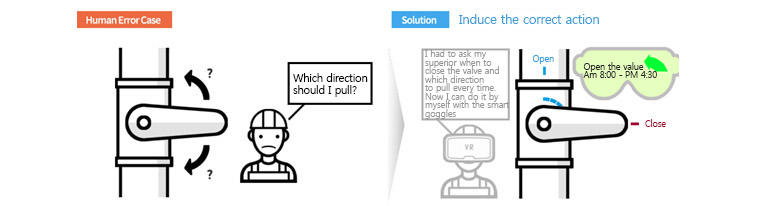 proper instructions should be given for the right behavior. human error case : which direction should i pull? , solution : induce the correct action