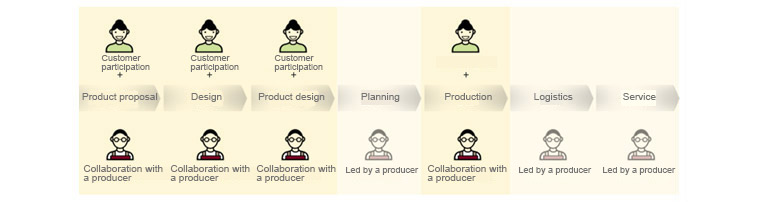 New Manufacturing Process : the production stage of the manufacturing sector is 7 stage. Product proposal, design, Product design, planning, production, Logistics, service. Product proposal and design and Product design and production stage include customer participation and collaboration with a producer. planning and logistics and service only include led by a producer.