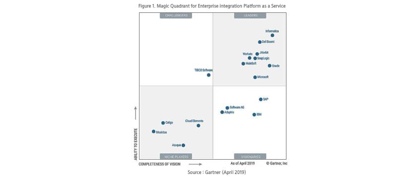 Magic Quadrant for Enterprise integration Platform as a Service/ Challengers : TIBCO Software / LEADERS : Informatica, Dell Boomi, Jitterbit, Workato, SnapLogic, MuleSoft, Oracle, Microsoft / NICHE PLAYERS : celigo, Cloud Elements, Moskitos, Azuqua / VISIONARIES : SAP, Software AG, Adaptris, IBM