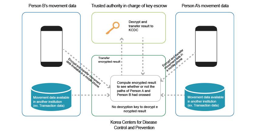 [Diagram 2] Decryption Key Operation Method