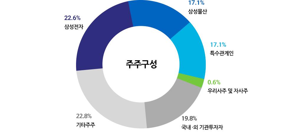 주주구성 : 삼성전자 22.6%, 삼성물산 17.1%, 특수관계인 17.1%, 우리사주 및 자사주 0.6%, 국내ㆍ외 기관투자자 19.8%, 기타주주 22.8%