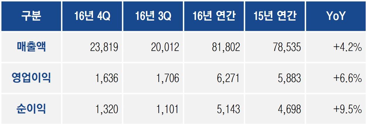 삼성SDS-연간-실적표