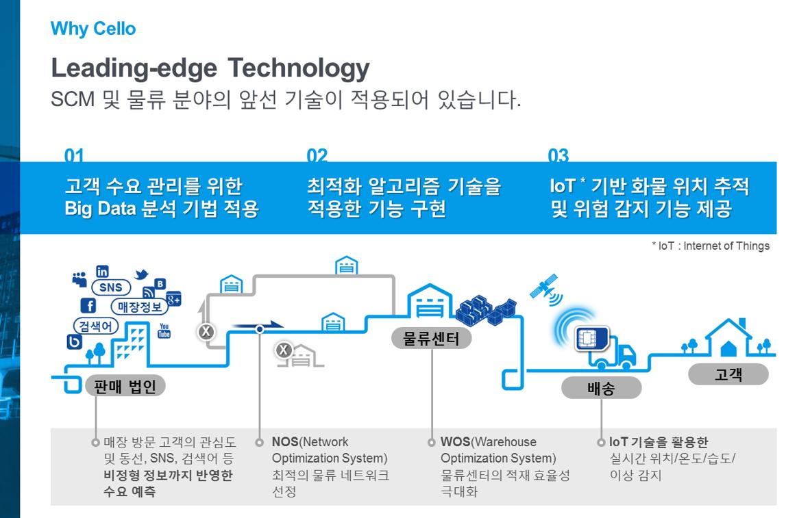 SCM및 물류분야의 앞선기술이 적용되어 있습니다. 1. 고객 수요관리를 위한 빅데이터 분석기법 적용, 2 최적화 알고리즘 기술을 적용한 기능 구현 3. Iot 기반 화물 위치 추적 및 위험감지 기능 제공