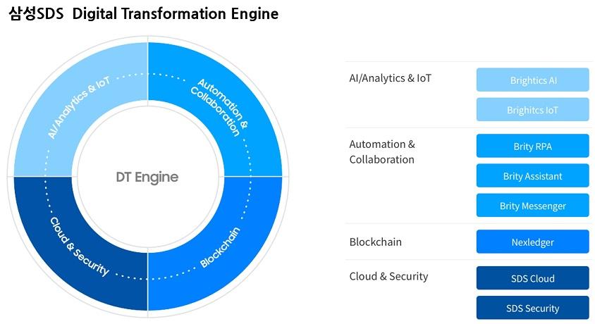 디지털 트랜스포메이션 엔진은 핵심기술(ABCDS) 기반의 4가지 플랫폼/서비스로 구성  AI/분석 & IoT(AI/Analytics & IoT)는 방대한 데이터를 수집·정제하는 사물인터넷 플랫폼「Brightics(브라이틱스) IoT」와 수집된 데이터를 빠르게 분석·지능화하는 통합 AI 플랫폼「Brightics AI」로 구성  클라우드 & 보안(Cloud & Security)은 기업 업무 환경에 최적화된 하이브리드 클라우드 서비스 「SDS Cloud」와 통합 보안 서비스「SDS Security」로 구성  자동화 & 협업(Automation & Collaboration)은 기업용 업무자동화 「Brity(브리티) RPA」, 기업용 챗봇 「Brity Assistant」, 기업용 메신저 「Brity Messenger」를 통해 미래형 업무혁신(Future of Work)을 가능하게 함  블록체인(Blockchain)은 기존 대비 10배 이상의 빠른 성능으로 신원인증, 페이먼트, 유통이력관리 등 다양한 분야에 적용된 「Nexledger(넥스레저)」가 블록체인 기반 디지털 혁신을 지원