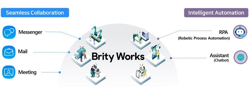 삼성SDS Brity Works 구성 이미지, 기업용 협업 MailㆍMessengerㆍMeeting과 AI기반 업무 자동화 RPAㆍAssistant로 구성