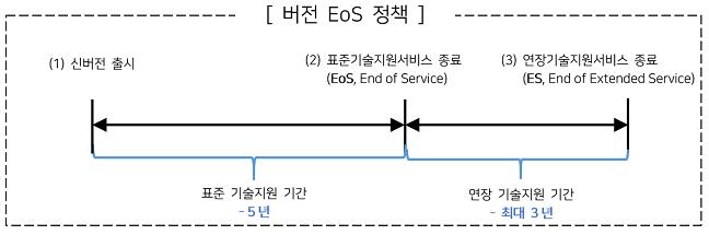 버전 EoS 정책 1.버전 EoS 정책 2. 표준기술지원서비스 종료 3.연장기술지원서비스 종료