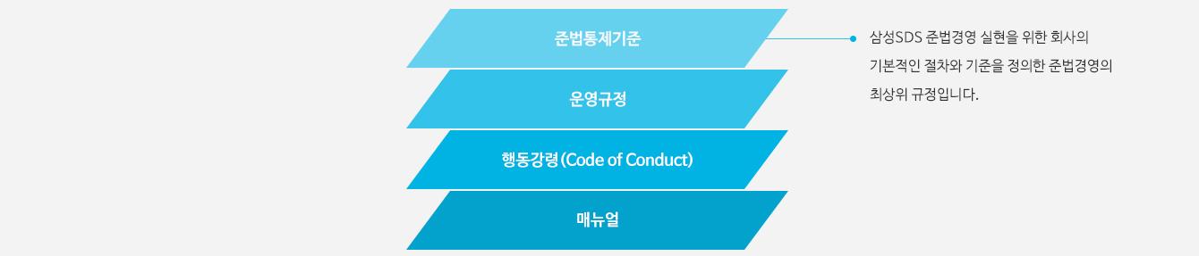 전법통제기준 및 운영규정 준법통제기준, 운영구졍, 행동강령(Code of Conduct), 매뉴얼