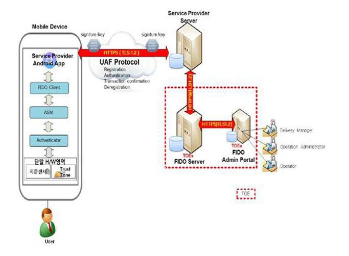 FIDO 보안 시스템 설명