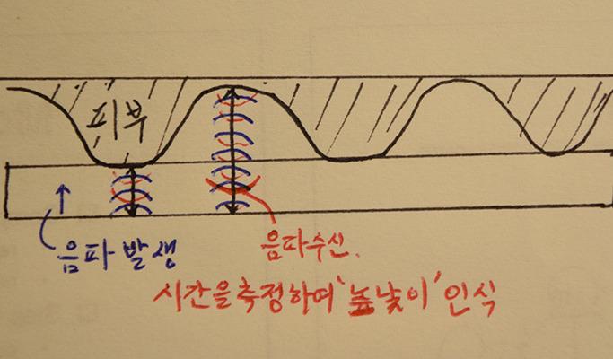 초음파 방식 지문인식의 원리를 나타낸 그림