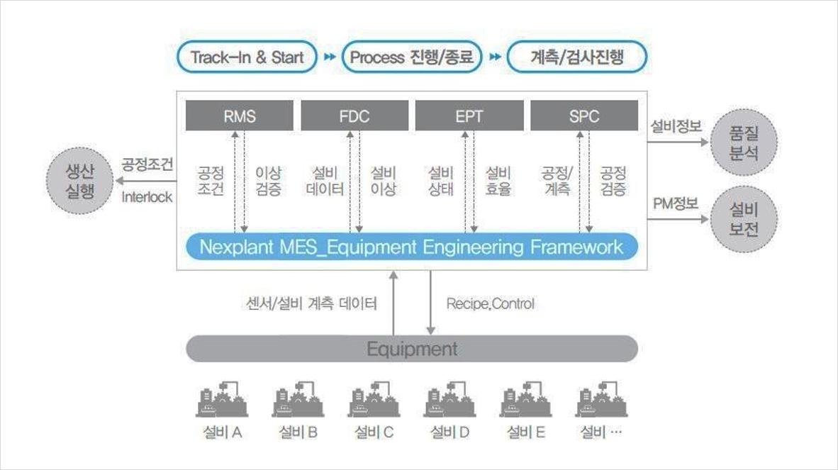 Nexplant MES Equipment Engineering 2