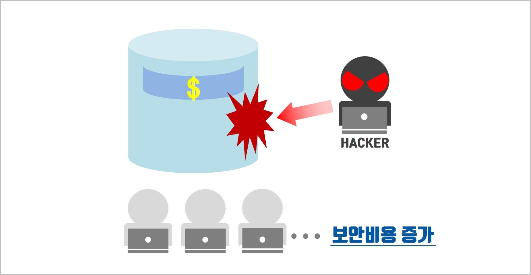 한 곳에 과도하게 저장된 정보는 단 한 번의 해킹에 모든 정보가 새어 나갈 수 있습니다.