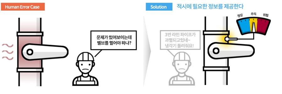 작업자가 적합한 행동을 적시에 할 수 있도록 필요한 정보를 제때 제공해야 합니다.