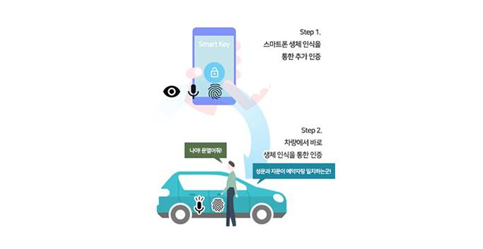 step1. 스마트폰 생체 인식을 통한 추가 인증 step2. 차량에서 바로 생체 인식을 통한 인증
