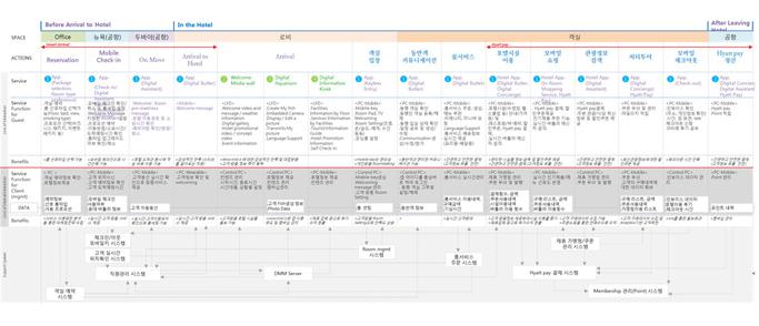 Service Blueprint 활용 모습
