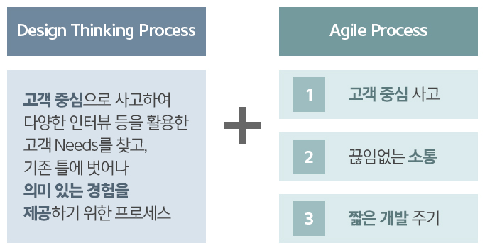 Agile과 Design Thinking