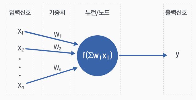 학습모델 표