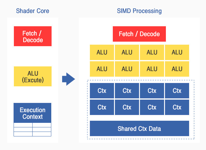 Shader Core 표