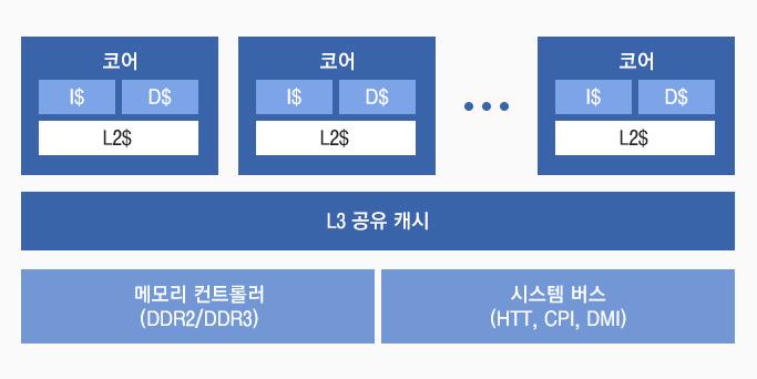 AMD/인텔의 최신 멀티 코어 프로세서 구조