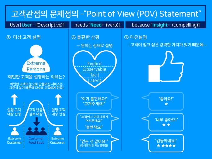 [그림 1] 고객 관점의 문제 정의, Point of View(POV) Statement