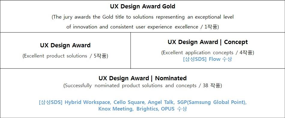삼성SDS 디자인 역량을 인정받다! UX Design Awards 수상!