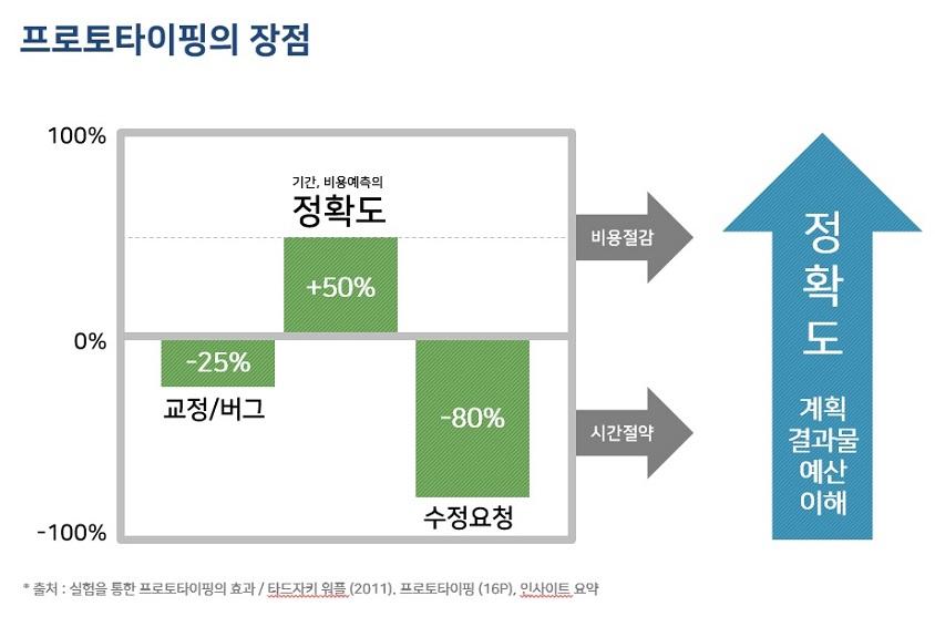 """""""실패해도 괜찮아! 값싼 실패로 배우는 값진 성공!"""""""