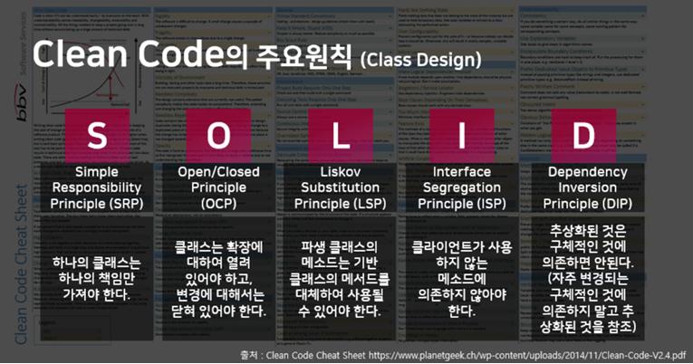 Clean Code의 주요원칙(Class Design) S Simple Responsibility Principle(SRP) : 하나의 클래스는 하나의 책임만 가져야 한다. O Open/Closed Principle (OCP) : 클래스는 확장에 대하여 열려 있어야 하고, 변경에 대해서는 닫혀 있어야 한다.  L Liskov Substitution Principle(LSP) : 파생 클래스의 메소드는 기반 클래스의 메서드를 대체하여 사용될 수 있어야 한다. I Interface Segregation(ISP) : 클라이언트가 사용하지 않는 메소드에 의존하지 않아야 한다. D Dependency Inversion Principle (DIP) : 추상화된 것은 구체적인 것에 의존하면 안된다(자주 변경되는 구체적인 것에 의존하지 말고 추상화된 것을 참조)