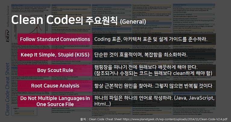 Clean Code의 주요원칙(General) Follow Standard Conventions : Coding 표준, 아키텍처 표준 및 설계 가이드를 준수하라.  Keep it Simple, Stupid (KISS) : 단순한 것이 효율적이며, 복잡합을 최소화하라.  Boy Scout Rule : 캠피장을 떠니기 전에 원래보다 깨끗하게 해야 한다.(참조되거나 수정되는 코드는 원래보다 clean하게 해야함) Root Cause Analysis : 항상 근본적인 원인을 찾아라. 그렇지 않으면 반복될 것이다 Do Not Multiple Language in One Source File:  하나의 파일은 하나의 언어로 작성하라 (Java, JavaScript, Html...)