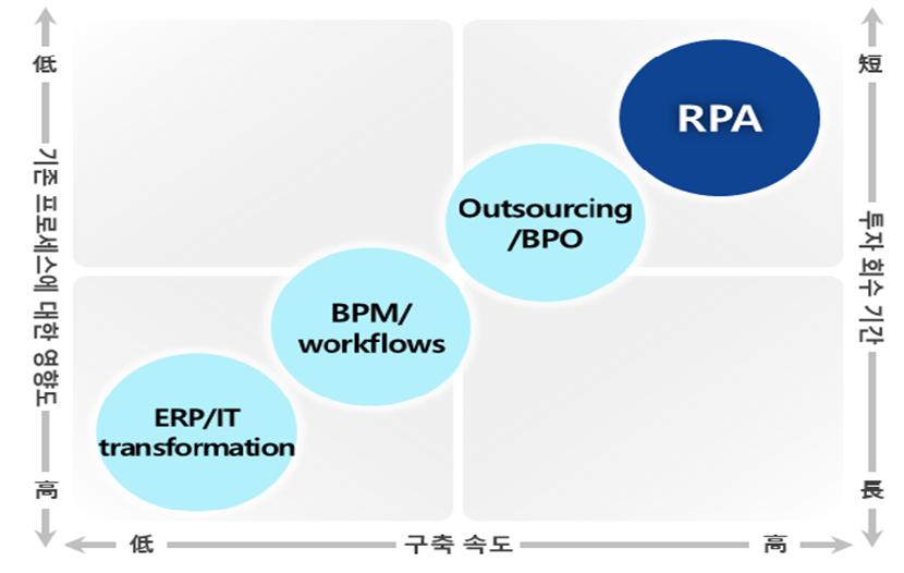 기존 프로세스에 대한 영향도와 투자회수기간 구축 속도를 나타낸 도표 EFP/IT transformation, BPM/workflows, Outsourcing/BPO, RPA 순서로 효과가 크다