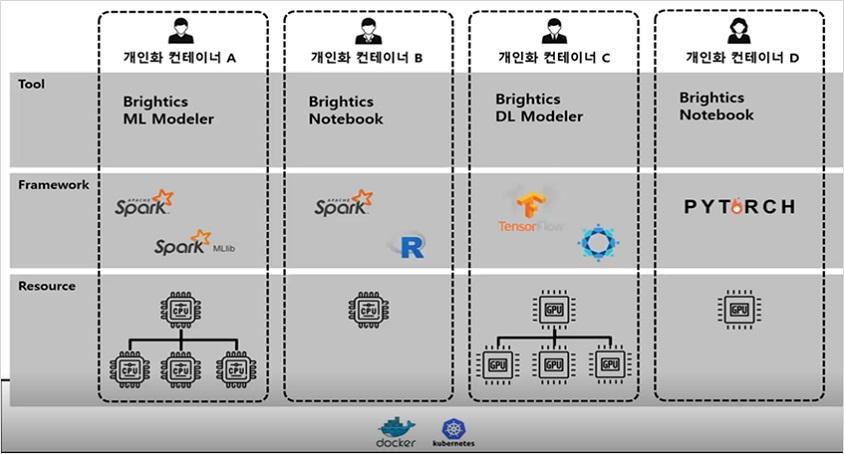 개인화 컨테이너 A  Tool Brightics ML Modeler, Framework Spark, 리소스 cpu 4개  개인화 컨테이너 B  Tool Brightics Notebook, Framework Spark & R, 리소스 cpu 1개  개인화 컨테이너 C  Tool Brightics DL Modeler, Framework Tensor , 리소스 cpu 4개  개인화 컨테이너 D  Tool Brightics  Notebook, Framework PYTORCH, 리소스 cpu 1개