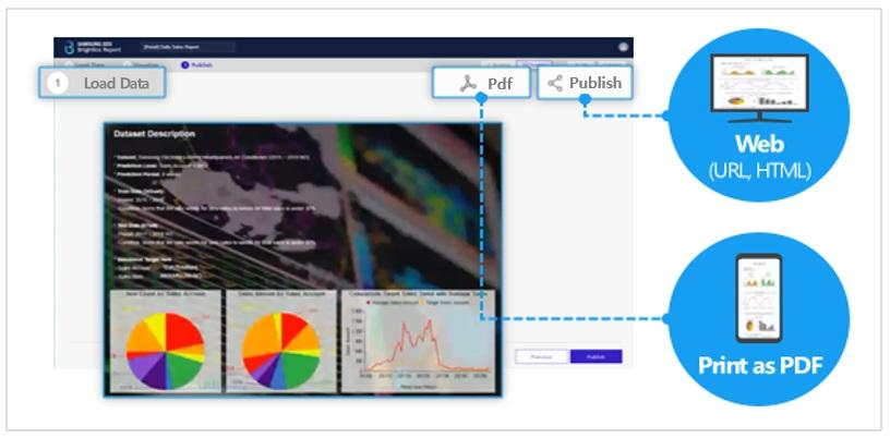 삼성SDS Brightics AI를 통해 언제든 분석 결과를 시스템에서 쉽고 간편하게 확인할 수 있습니다  Load Data를 클릭하여 데이터를 불러온 후 PDF를 생성하여 특정 시점에 고정된 Report 결과를 문서 형태로 공유합니다. Publish 버튼 클릭 후 url을 공유할 수 있습니다.