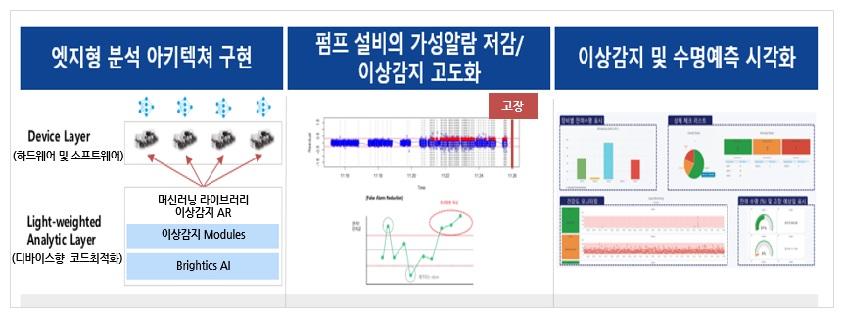 삼성SDS Brightics AI의 제조 설비 이상징후 조기감지 알고리즘