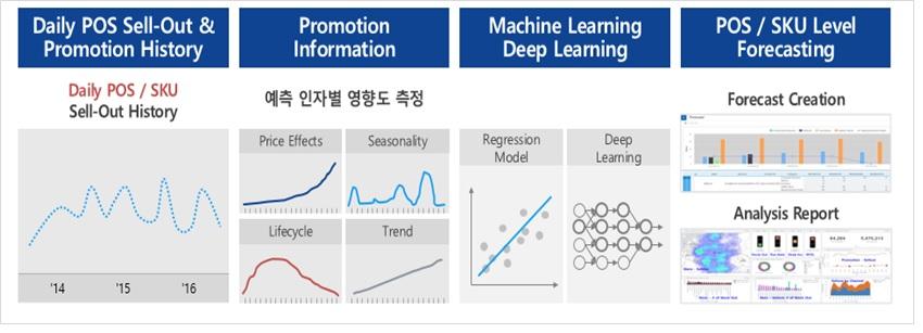 삼성SDS Brightics AI의 판매 실적 분석 및 미래 수요 예측