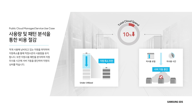 사용량 및 사용패턴을 분석하여 자원 축소 및 미 사용시간 서버 스케줄링을 추천하여 비용을 10%절감합니다