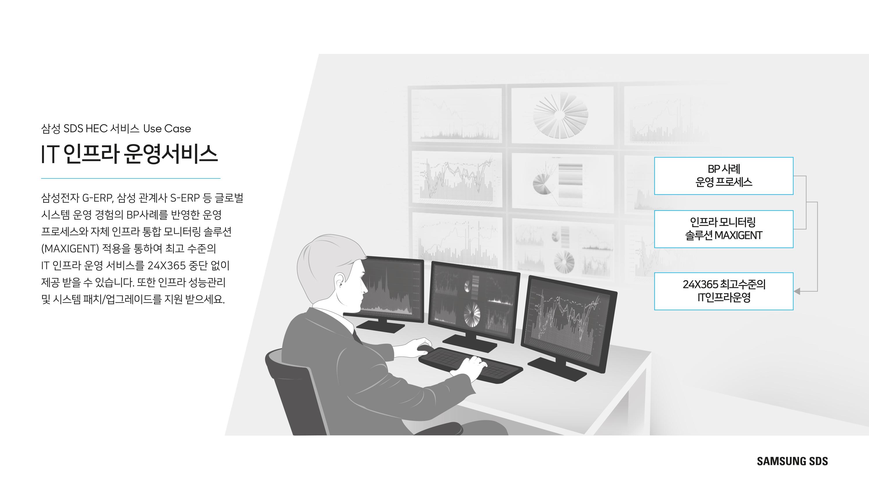 IT 인프라 운영 서비스 다양한 ERP구축/운영 경험을 보유한 삼성SDS가 최고 수준의 IT운영 서비스를 제공합니다.