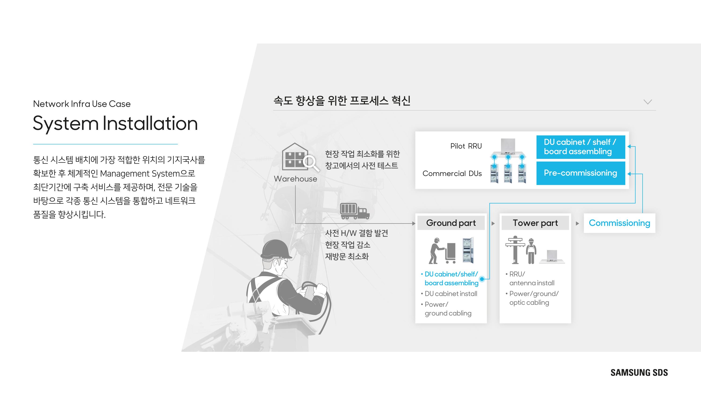 Installation & System Integration