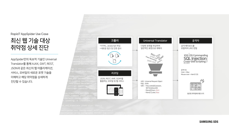 AppSpider 최신 웹기술 자동진단 및 높은 정확성