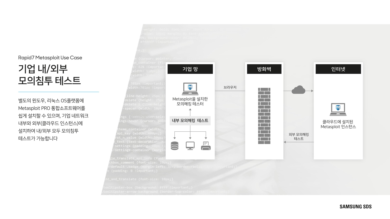 Metasploit 자동화된 모의 침투 테스트를 통한 실제 취약점 검증