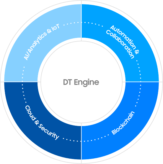 Dt Engine: AI/Analytics & IoT, Automation & Collaboration, Blockchain, Cloud & Security