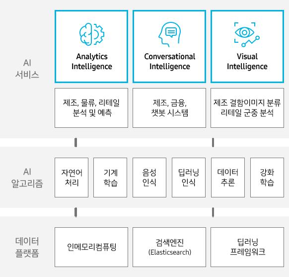 AI서비스(Analytics Intelligence 제조, 물류, 리테일 분석 및 에측, Conversational Intelligence 제조, 금융, 챗봇 시스템, Visual Intelligence 제조 결함이미지 분류 리테일 군중 분석, AI 알고리즘(자연어 처리, 기계 학습, 음성 인식, 딥러닝 인식, 데이터 추론, 강화 학습), 데이터 플랫폼(인메모리컴퓨팅, 검색엔진, 딥러닝 프레임워크)