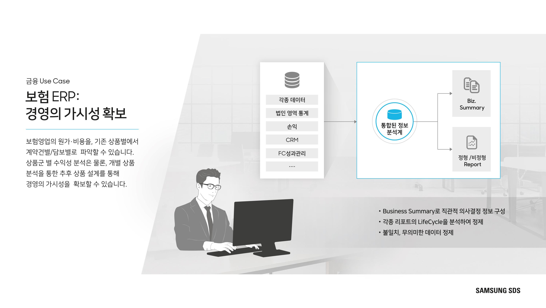보험ERP: 경영의 가시성 확보 보험영업의 원가/비용을 기존 상품별에서 계약건/담보건별로 파악할 수 있습니다.