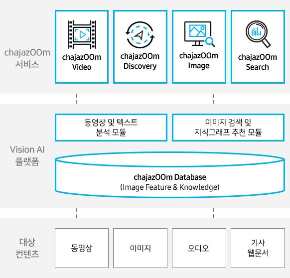 (고객 경험 채널) 디지털 사이니지 VR/AR s key:개인 경험 저장 장치 온라인 (Nexshop) Data Hub Contextual Rule Manager Connected CMS Multi-channel Management (클라우드 기반 공통 분석 플랫폼) Brightics IoT IoT for Big Data & Brightics AI Analytics/AI (수집데이터) Legacy:ERP,POS IoT센서:Camera,RFID 3rd-Party데이터:날씨 등