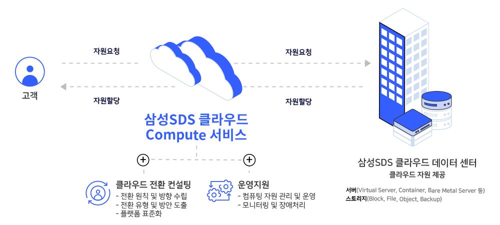삼성SDS 클라우드 Compute 서비스: 클라우드 전환 컨설팅. 전환 원칙 및 방향 수립, 전환 유형 및 방안 도출, 플랫폼 표준화. 운영지원. 컴퓨팅 자원 관리 및 운영, 모니터링 및 장애처리. 삼성SDS 클라우드 데이터 센터 클라우드 자원 제공. 서버(Virtual Server, Container, Bare Meral Server 등), 스토리지(Block, File, Object, Backup)